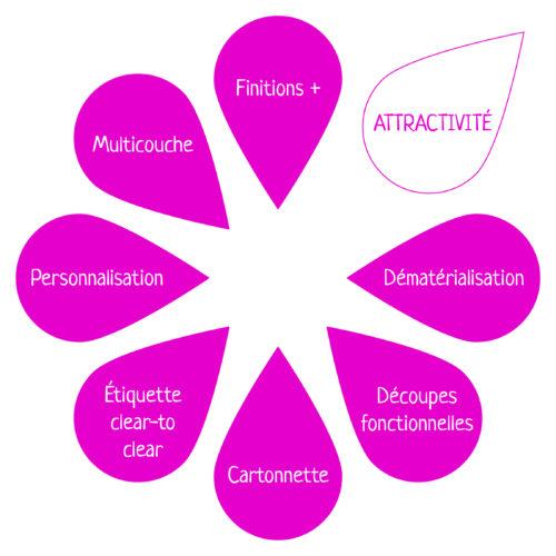 attractivite